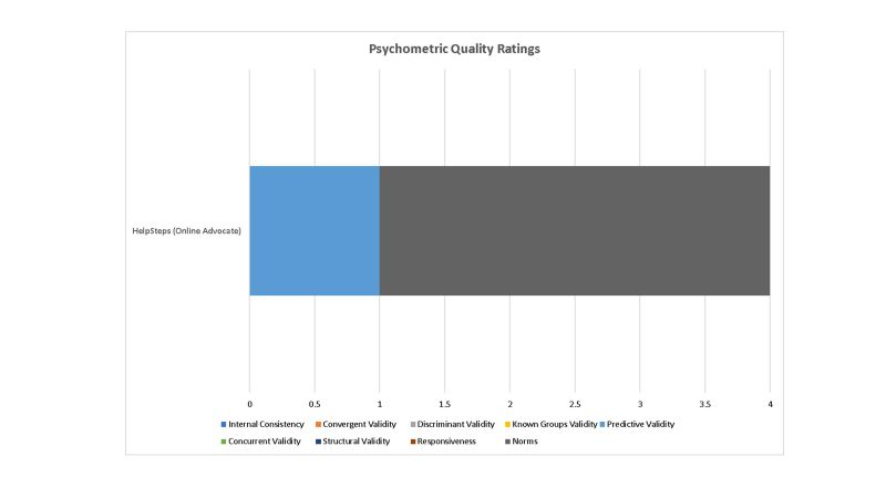 Psychometric Ratings of HealthSteps Tool