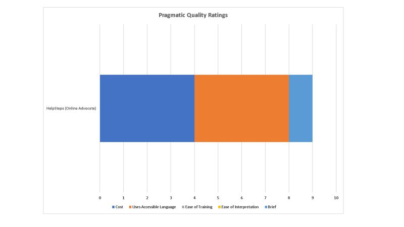 Pragmatic Rating of the HealthSteps Tool