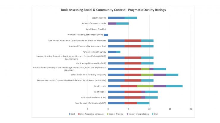Tools Assessing Social and Community Context - Pragmatic Ratings