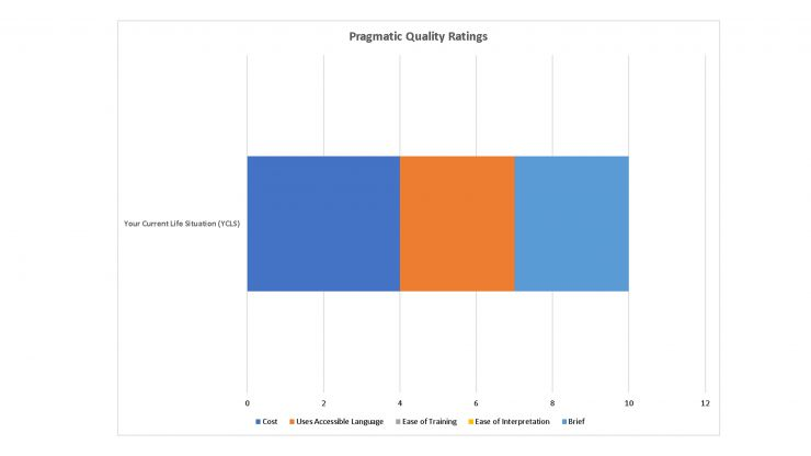 Pragmatic Ratings of the YCLS Tool