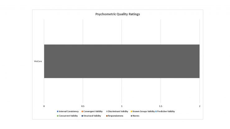Psychometric Ratings of WeCare Tool