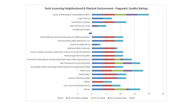 Tools Assessing Neighborhood and Physical Environment - Pragmatic Quality Ratings