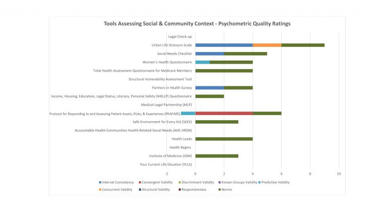 Tools Assessing Social and Community Context - Psychometric Ratings
