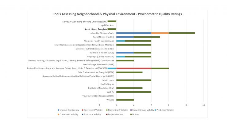 Tools Assessing Neighborhood and Physical Environment - Psychometric Quality Ratings